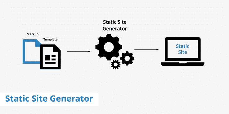 Static Website Generator Jekyll