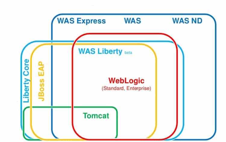 WebSphere vs JBoss vs WebLogic vs Tomcat | Web, Design ...