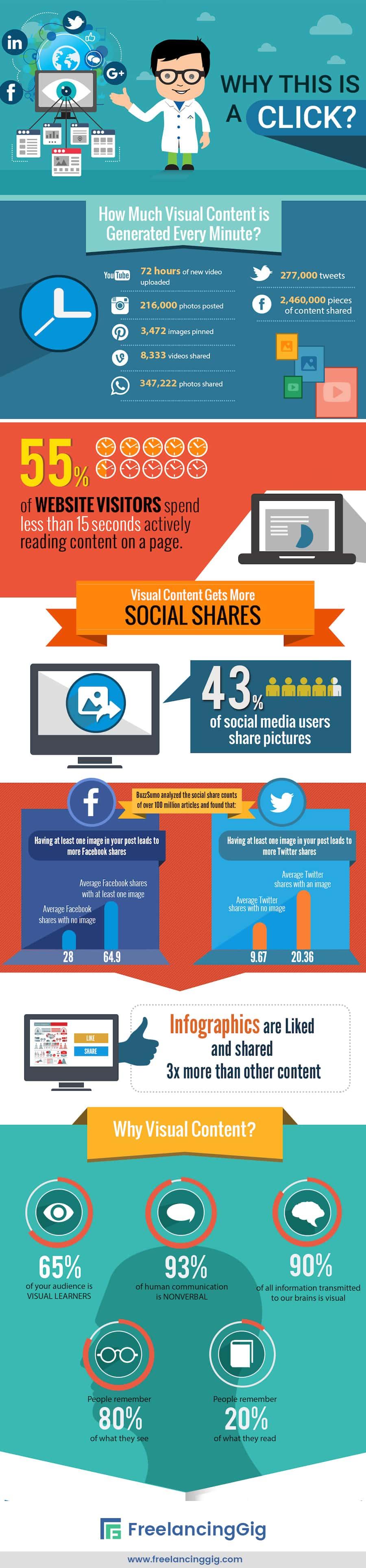Visual Content Marketing Statistics Infographic