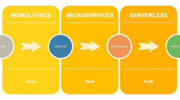 Monolith vs Microservices vs Serverless