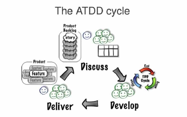 ATDD framework