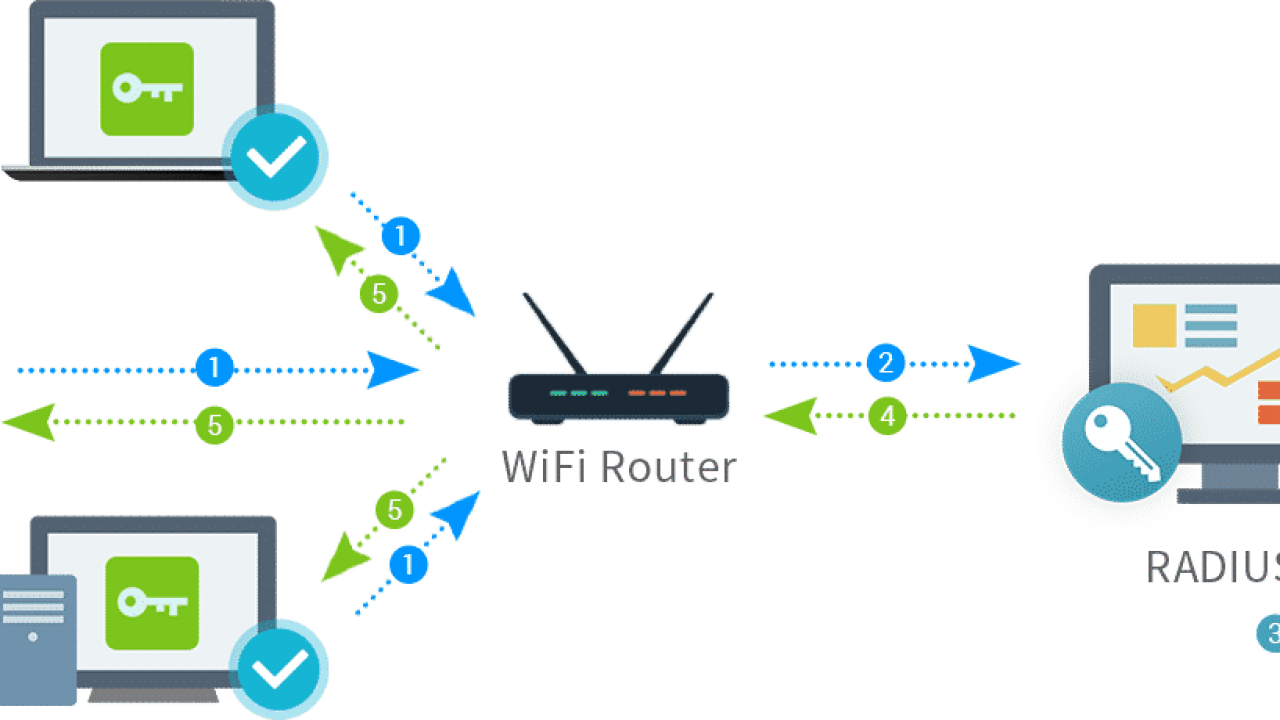 What is RADIUS Server and How it Works - Web, Design, Programming