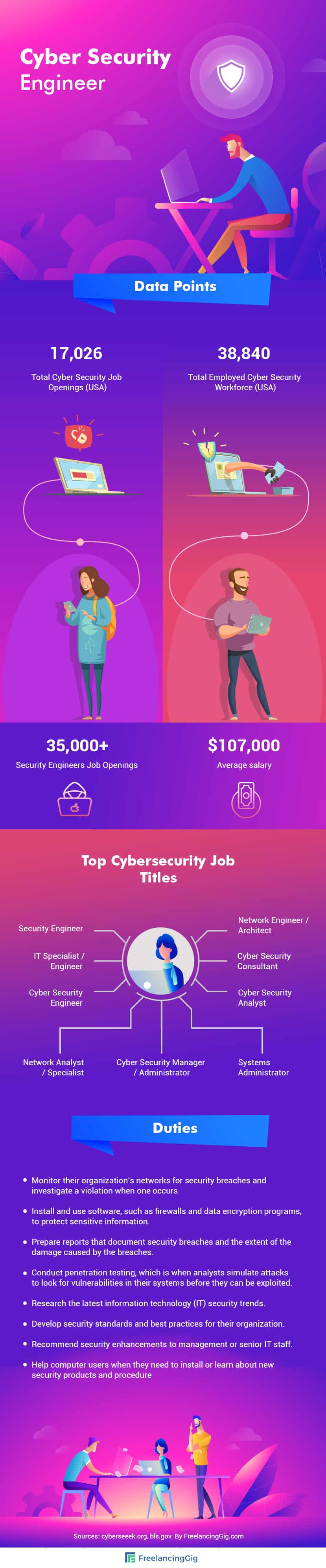 Cyber Security Engineer Infographic