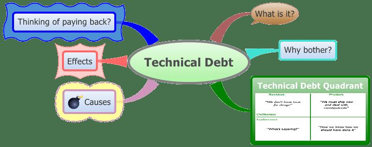 Tech Debt in Agile