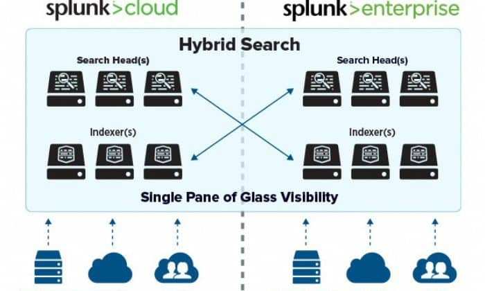 Splunk Enterprise and Splunk cloud