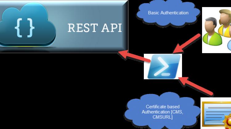 rest API vs powershell