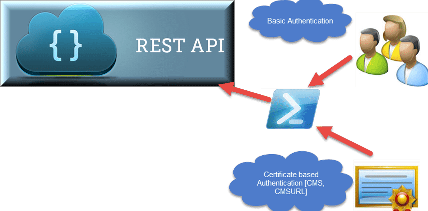 rest API vs powershell
