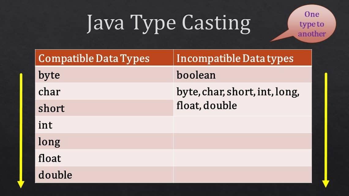 java type casting